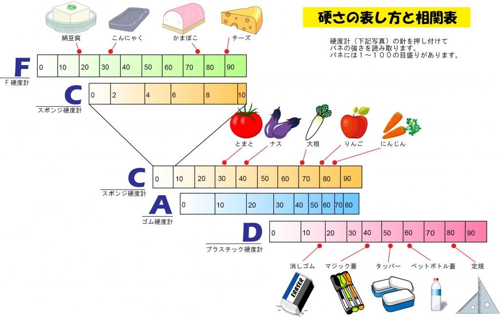 硬度相関表
